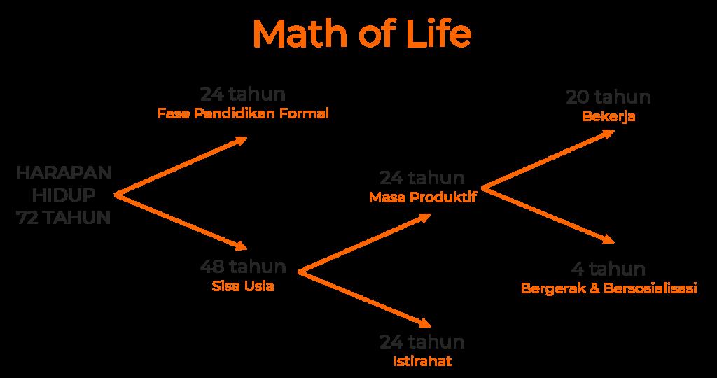 1. Math of Life